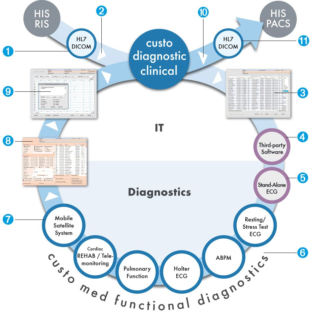 hmh medikal Custo Diagnostic Clinical Workflow